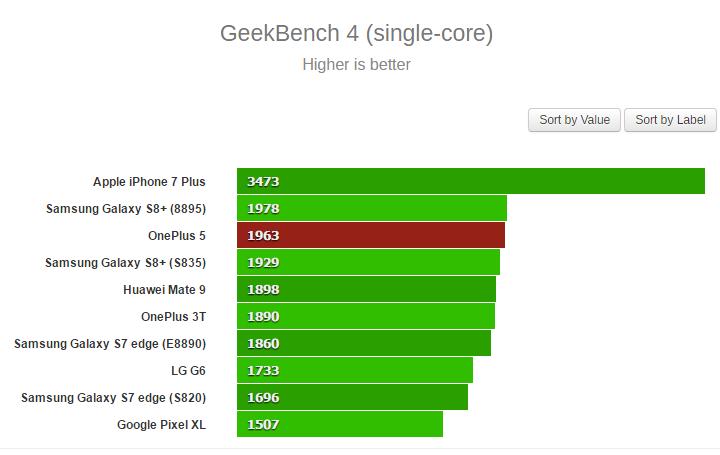 OnePlus 5 single core