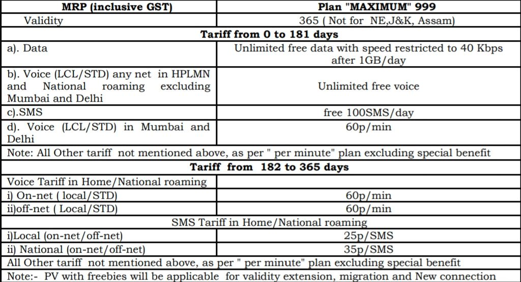 BSNL introduces Rs. 999 Maximum Prepaid plan