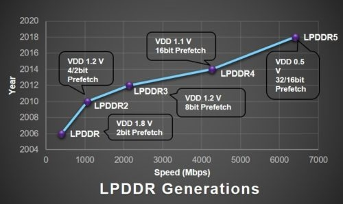 LPDDR5 RAM and UFS3.0 Storage Smartphones Coming in 2019